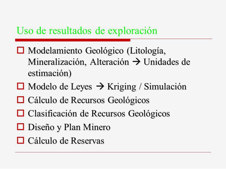 Uso de resultados de exploración Modelamiento Geológico (Litología, Mineralización, Alteración Unidades de estimación) Modelamiento Geológico (Litolog