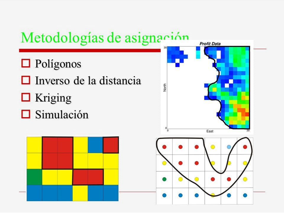 Metodologías de asignación Polígonos Polígonos Inverso de la distancia Inverso de la distancia Kriging Kriging Simulación Simulación