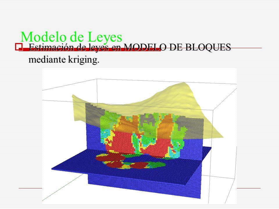 Modelo de Leyes Estimación de leyes en MODELO DE BLOQUES mediante kriging. Estimación de leyes en MODELO DE BLOQUES mediante kriging.