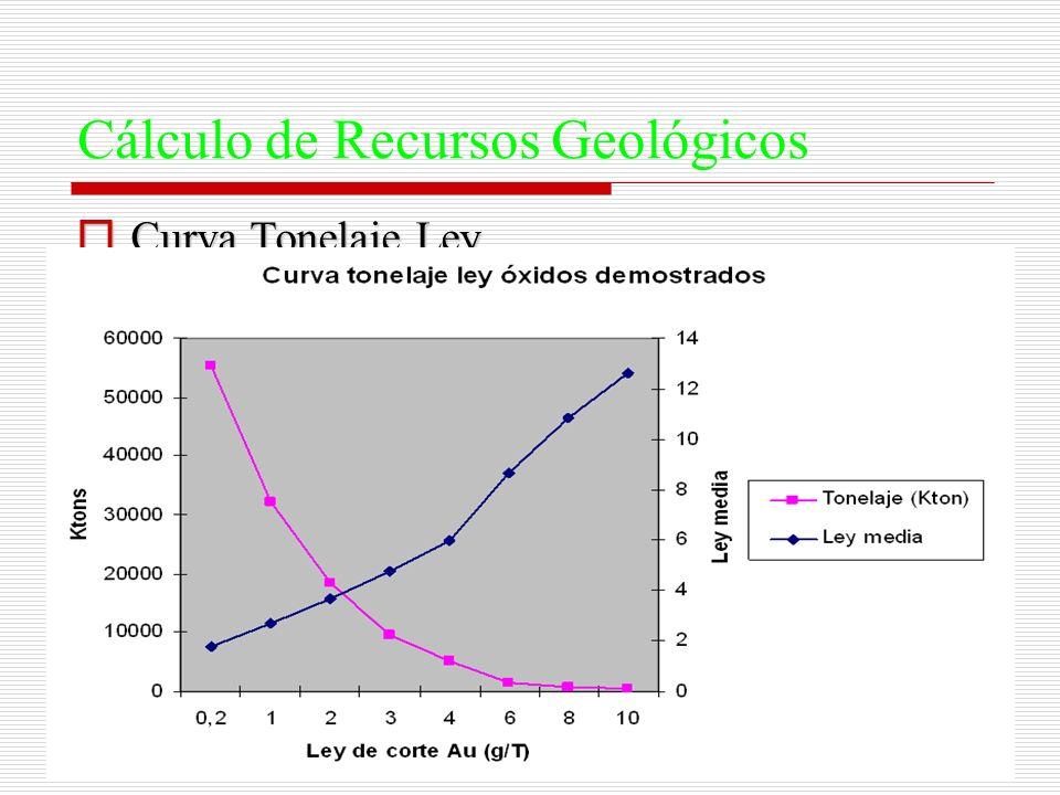 Cálculo de Recursos Geológicos Curva Tonelaje Ley Curva Tonelaje Ley