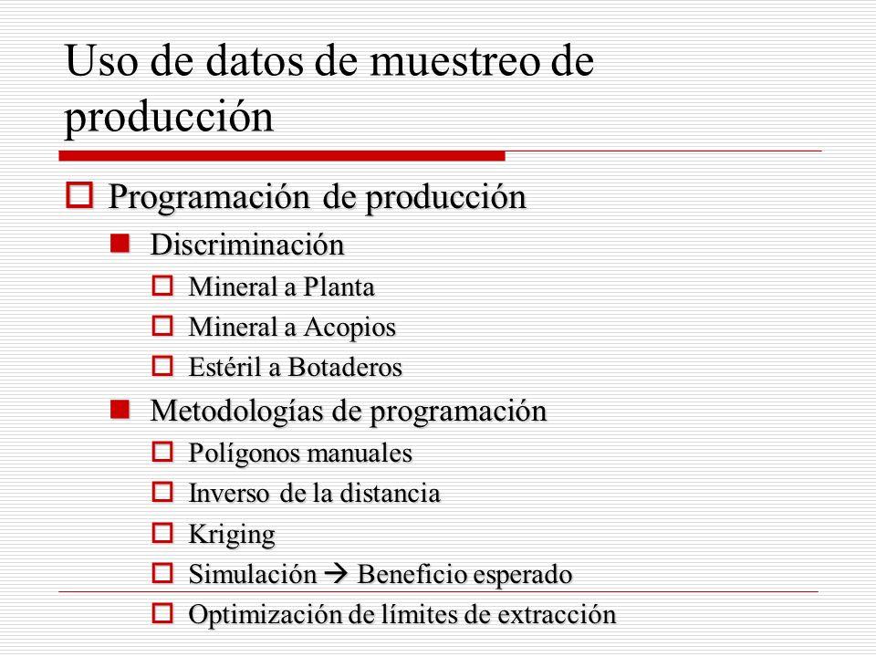 Uso de datos de muestreo de producción Programación de producción Programación de producción Discriminación Discriminación Mineral a Planta Mineral a