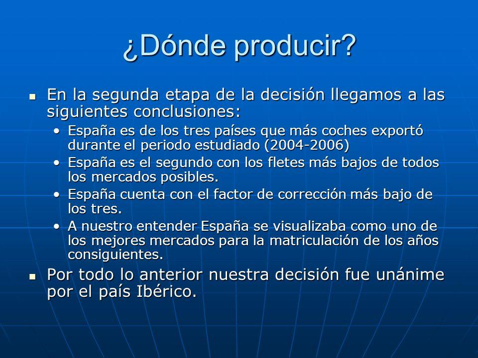 ¿Dónde producir? En la segunda etapa de la decisión llegamos a las siguientes conclusiones: En la segunda etapa de la decisión llegamos a las siguient