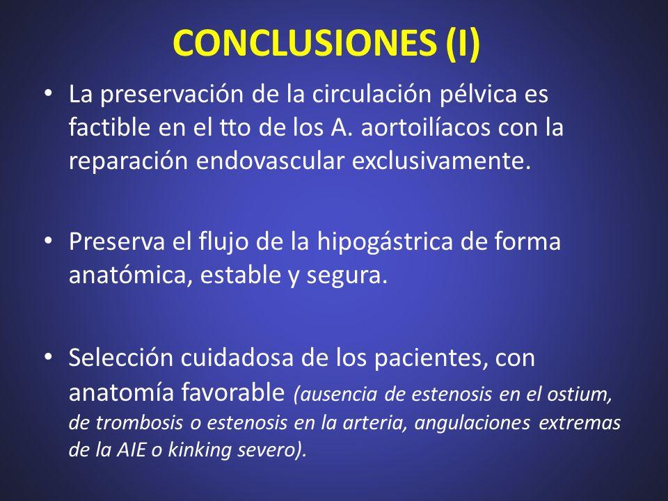 CONCLUSIONES (I) La preservación de la circulación pélvica es factible en el tto de los A. aortoilíacos con la reparación endovascular exclusivamente.