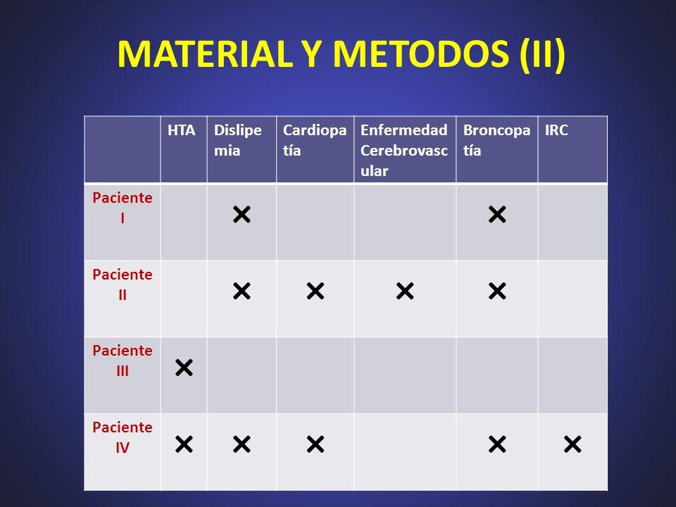 MATERIAL Y METODOS (II) HTADislipe mia Cardiopa tía Enfermedad Cerebrovasc ular Broncopa tía IRC Paciente I ×× Paciente II ×××× Paciente III × Pacient