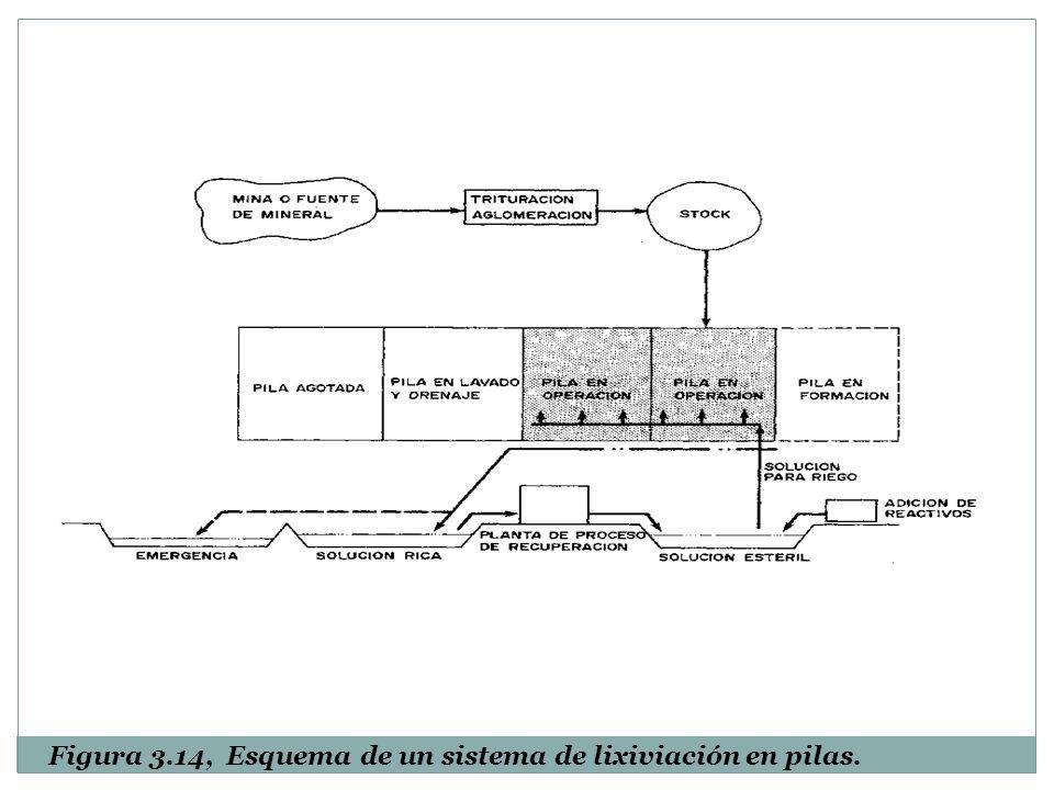 Figura 3.14, Esquema de un sistema de lixiviación en pilas.