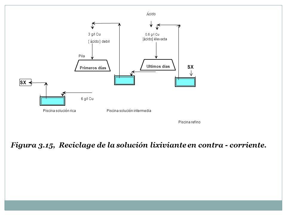 Á cido 3 g/l Cu 0.5 g/l Cu [ á cido ] debil Pila Primeros d í as [ á cido] é levada SX 6 g/l Cu Piscina soluci ó n rica Piscina soluci ó n intermedia