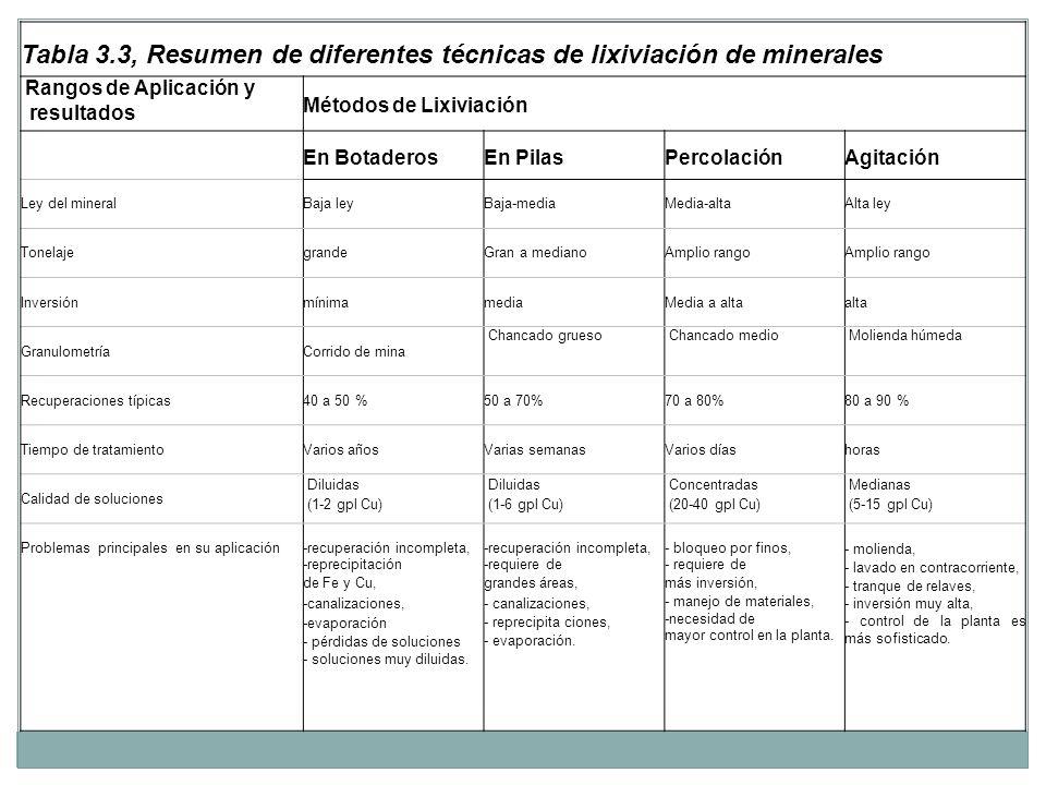 Tabla 3.3, Resumen de diferentes técnicas de lixiviación de minerales Rangos de Aplicación y resultados Métodos de Lixiviación En Botaderos En Pilas P