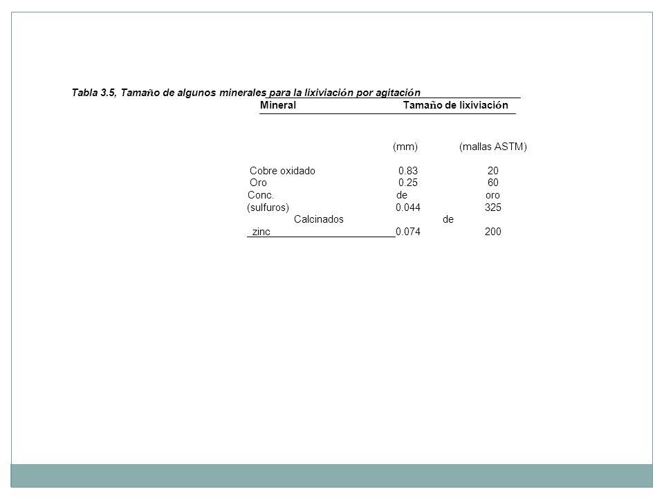 Tabla 3.5, Tama ñ o de algunos minerales para la lixiviaci ó n por agitaci ó n Mineral Tama ñ o de lixiviaci ó n (mm) (mallas ASTM) Cobre oxidado 0.83