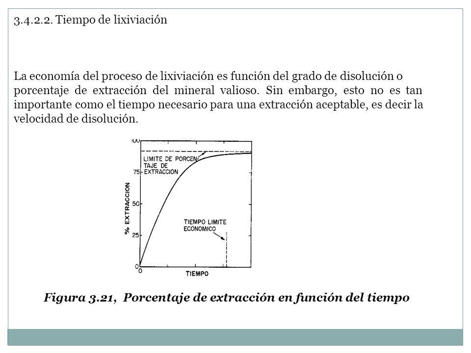 3.4.2.2. Tiempo de lixiviación La economía del proceso de lixiviación es función del grado de disolución o porcentaje de extracción del mineral valios