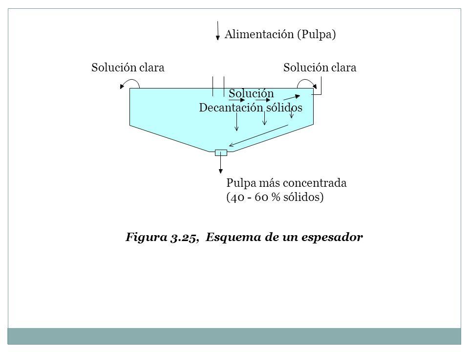 Alimentación (Pulpa) Solución clara Solución Decantación sólidos Pulpa más concentrada (40 - 60 % sólidos) Figura 3.25, Esquema de un espesador