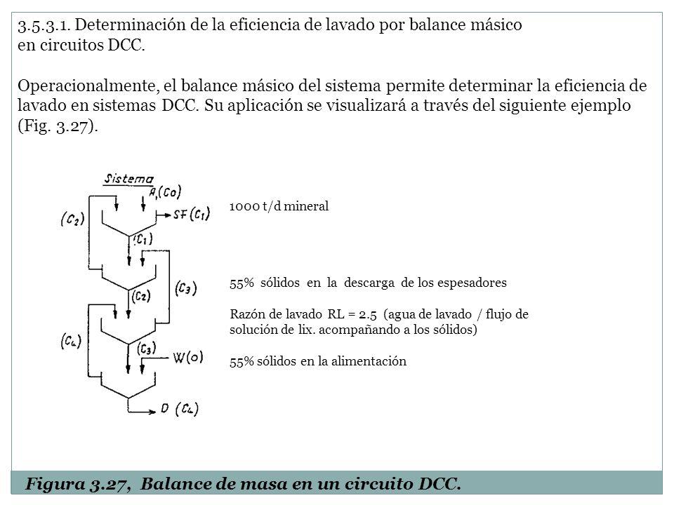 3.5.3.1. Determinación de la eficiencia de lavado por balance másico en circuitos DCC. Operacionalmente, el balance másico del sistema permite determi