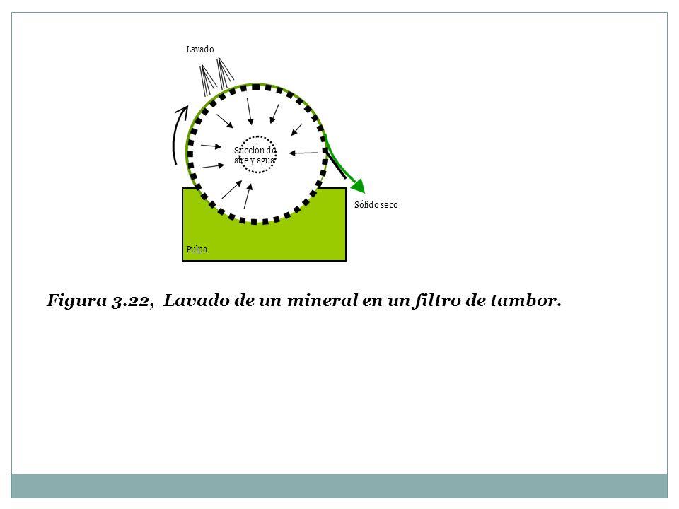 Succión de aire y agua Lavado Pulpa Sólido seco Figura 3.22, Lavado de un mineral en un filtro de tambor.