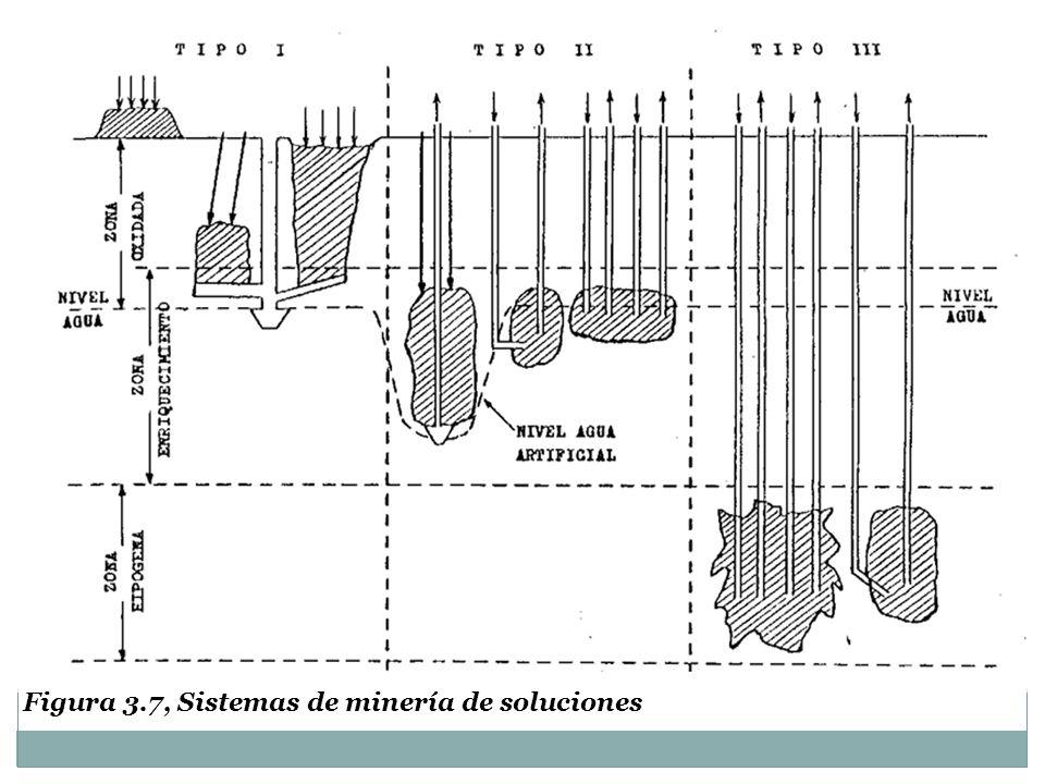 Los procesos de purificación y/o concentración se pueden dividir en varias categorías : - Hidrólisis - Cementación - Precipitación de un compuesto específico - Extracción por solventes - Resinas de intercambio iónico Para evaluar un proceso de separación, los criterios son la selectividad de la separación, la recuperación (o grado de remoción) y el consumo de reactivos (o de energía).