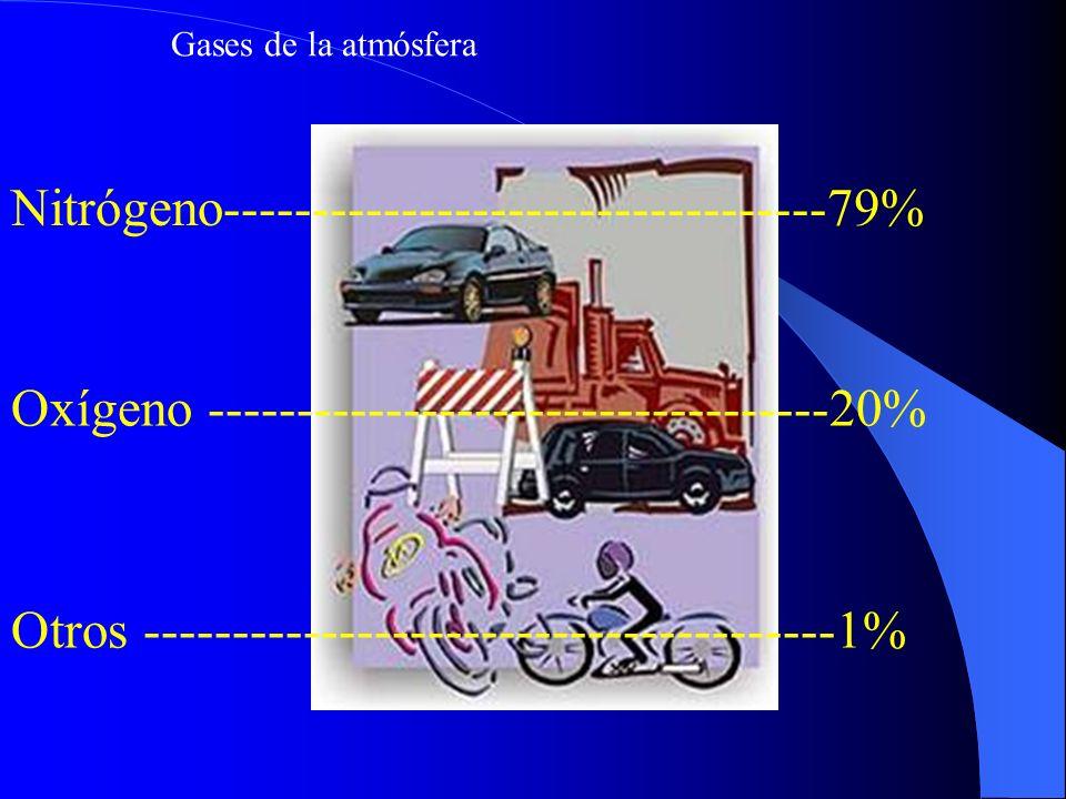 Gases de la atmósfera Nitrógeno----------------------------------79% Oxígeno -----------------------------------20% Otros ----------------------------
