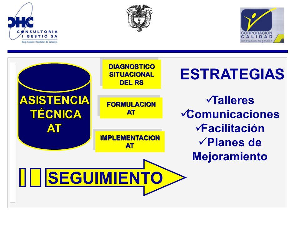 ASISTENCIA TÉCNICA TÉCNICAAT DIAGNOSTICO SITUACIONAL DEL RS FORMULACIONATFORMULACIONAT IMPLEMENTACIONATIMPLEMENTACIONAT ESTRATEGIAS SEGUIMIENTO Talleres Comunicaciones Facilitación Planes de Mejoramiento