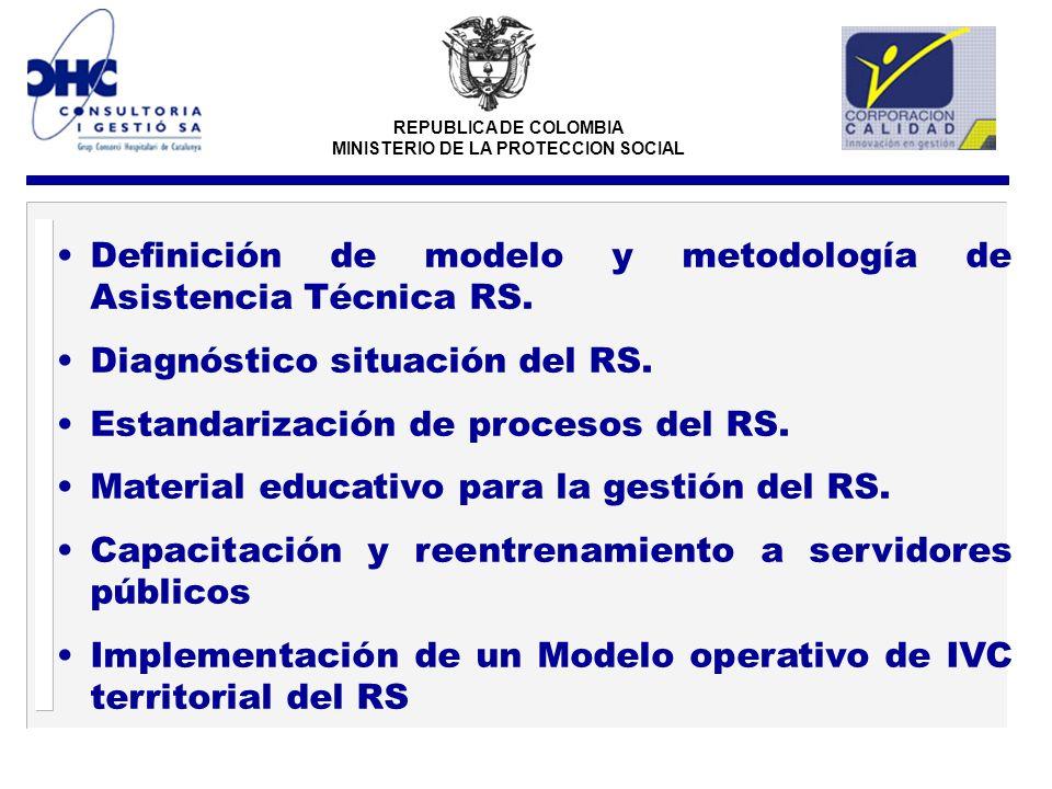 REPUBLICA DE COLOMBIA MINISTERIO DE LA PROTECCION SOCIAL Definición de modelo y metodología de Asistencia Técnica RS. Diagnóstico situación del RS. Es