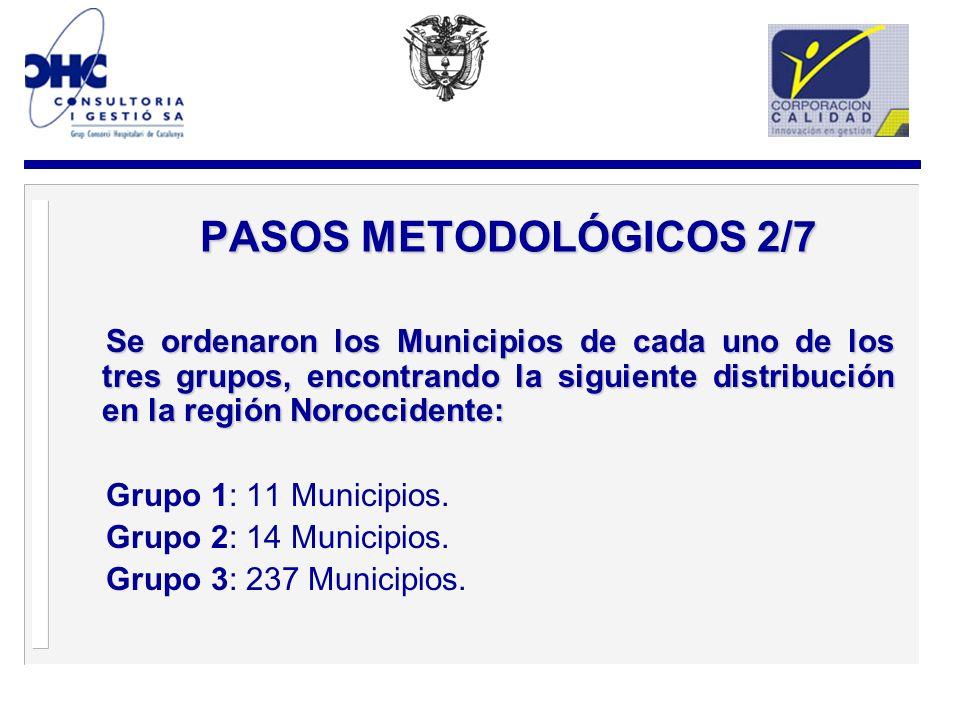 PASOS METODOLÓGICOS 2/7 Se ordenaron los Municipios de cada uno de los tres grupos, encontrando la siguiente distribución en la región Noroccidente: Grupo 1: 11 Municipios.