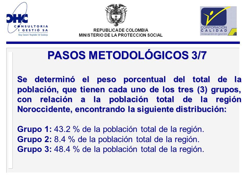 REPUBLICA DE COLOMBIA MINISTERIO DE LA PROTECCION SOCIAL Se determinó el peso porcentual del total de la población, que tienen cada uno de los tres (3) grupos, con relación a la población total de la región Noroccidente, encontrando la siguiente distribución: Grupo 1: 43.2 % de la población total de la región.