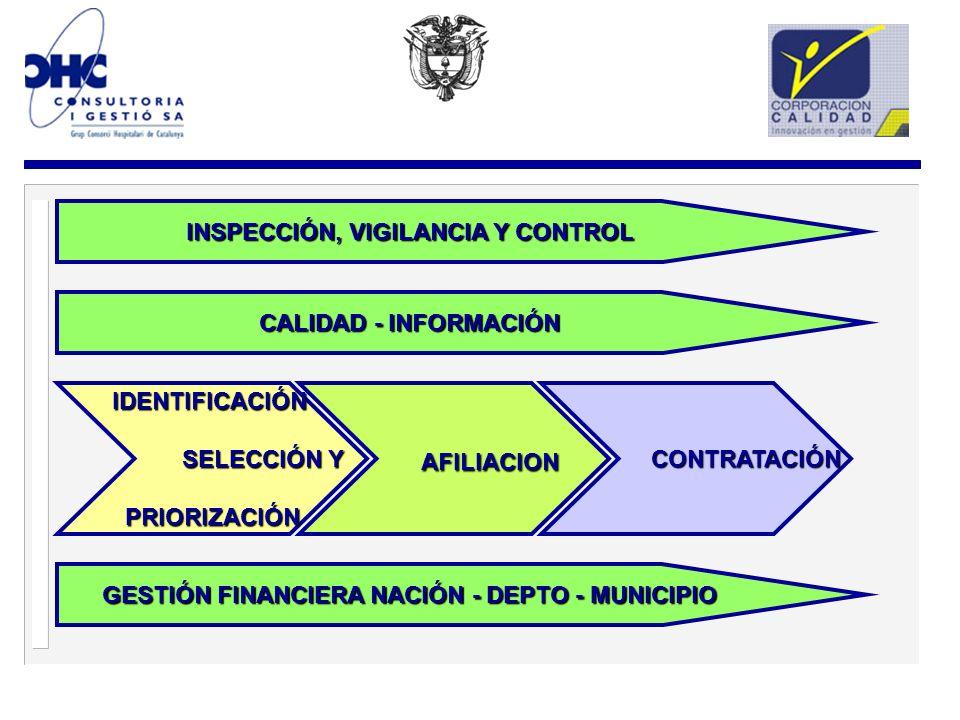 IDENTIFICACIÓN SELECCIÓN Y SELECCIÓN YPRIORIZACIÓN CONTRATACIÓN CONTRATACIÓN AFILIACION GESTIÓN FINANCIERA NACIÓN - DEPTO - MUNICIPIO CALIDAD - INFORMACIÓN INSPECCIÓN, VIGILANCIA Y CONTROL