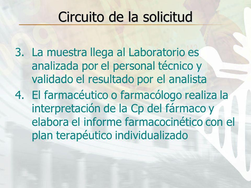 3.La muestra llega al Laboratorio es analizada por el personal técnico y validado el resultado por el analista 4.El farmacéutico o farmacólogo realiza