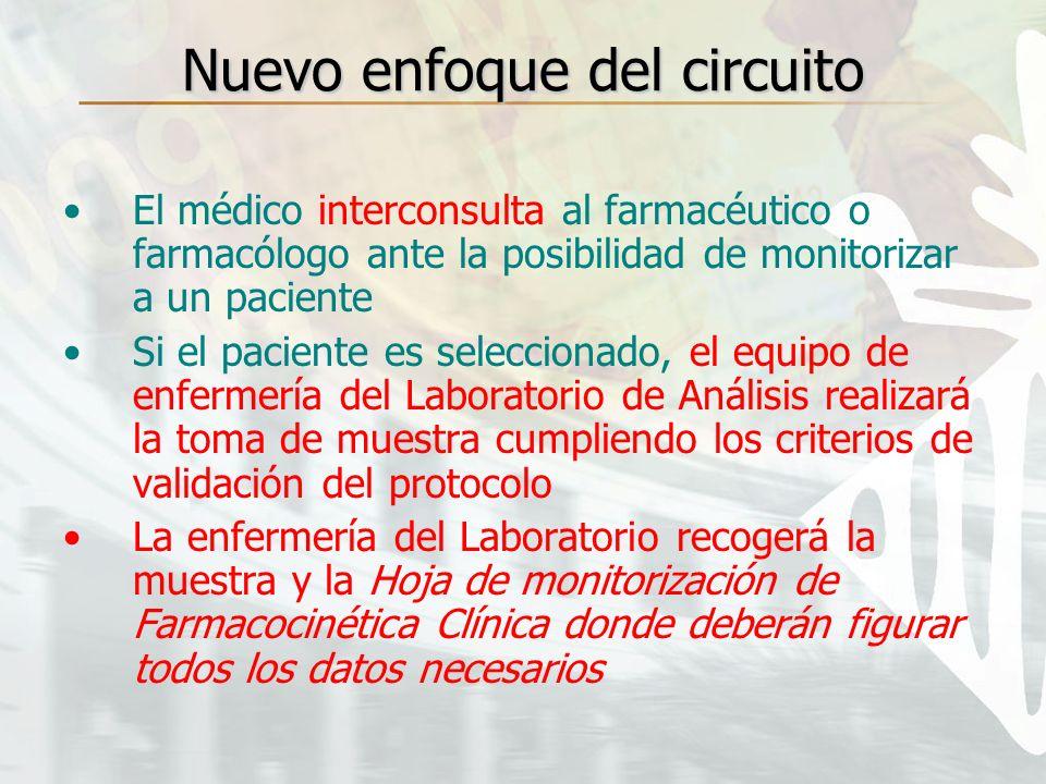 Nuevo enfoque del circuito El médico interconsulta al farmacéutico o farmacólogo ante la posibilidad de monitorizar a un paciente Si el paciente es se