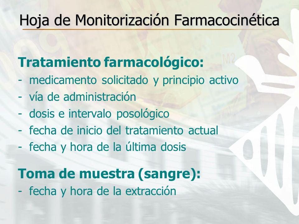 Hoja de Monitorización Farmacocinética Tratamiento farmacológico: -medicamento solicitado y principio activo -vía de administración -dosis e intervalo