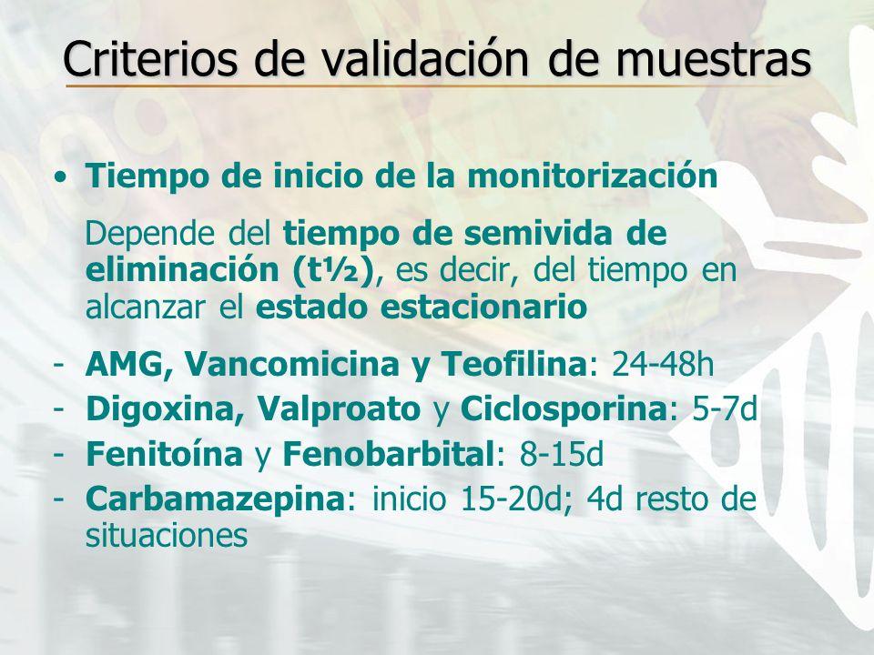 Criterios de validación de muestras Tiempo de inicio de la monitorización Depende del tiempo de semivida de eliminación (t½), es decir, del tiempo en