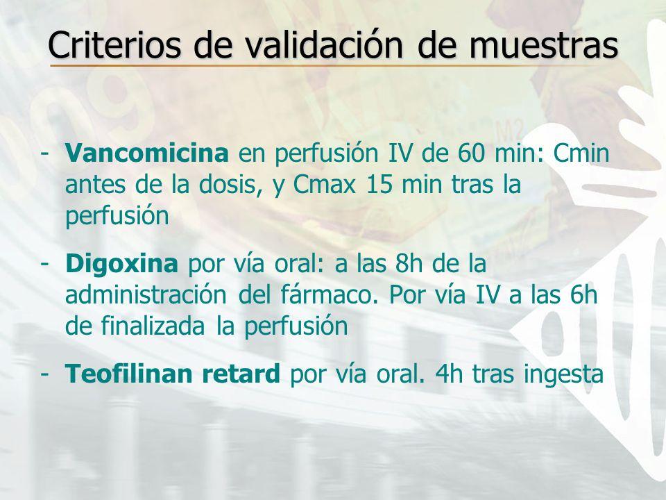 Criterios de validación de muestras -Vancomicina en perfusión IV de 60 min: Cmin antes de la dosis, y Cmax 15 min tras la perfusión -Digoxina por vía