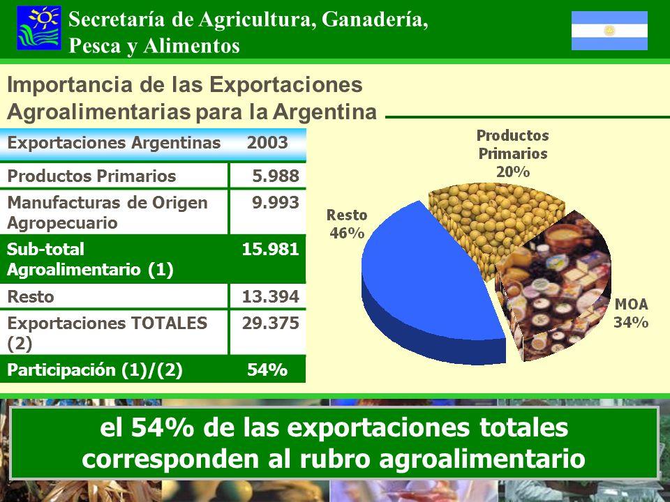 Importancia de las Exportaciones Agroalimentarias para la Argentina Exportaciones Argentinas2003 Productos Primarios5.988 Manufacturas de Origen Agrop