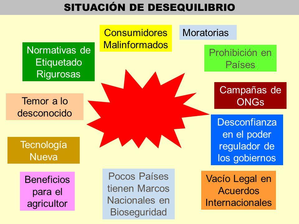 SITUACIÓN DE DESEQUILIBRIO Normativas de Etiquetado Rigurosas Consumidores Malinformados Moratorias Prohibición en Países Vacío Legal en Acuerdos Inte