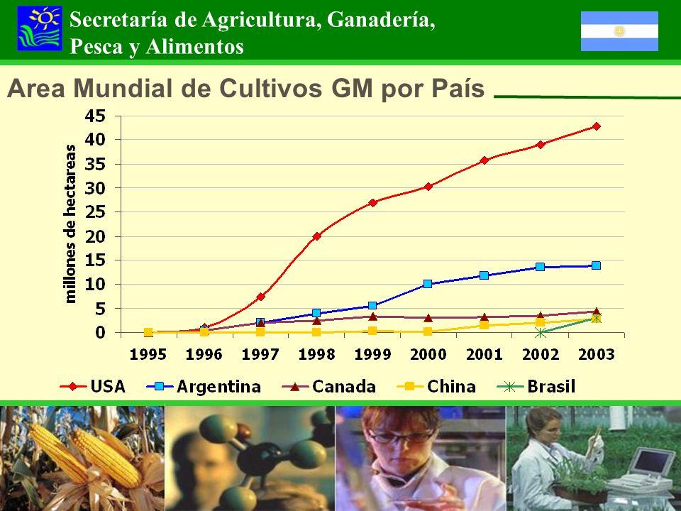 Area Mundial de Cultivos GM por País Secretaría de Agricultura, Ganadería, Pesca y Alimentos