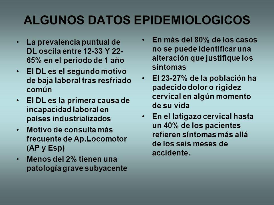 ALGUNOS DATOS EPIDEMIOLOGICOS La prevalencia puntual de DL oscila entre 12-33 Y 22- 65% en el periodo de 1 año El DL es el segundo motivo de baja labo