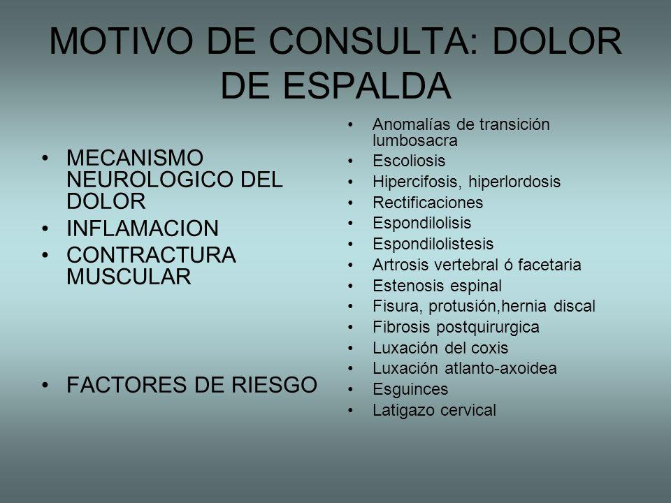 MOTIVO DE CONSULTA: DOLOR DE ESPALDA MECANISMO NEUROLOGICO DEL DOLOR INFLAMACION CONTRACTURA MUSCULAR FACTORES DE RIESGO Anomalías de transición lumbo