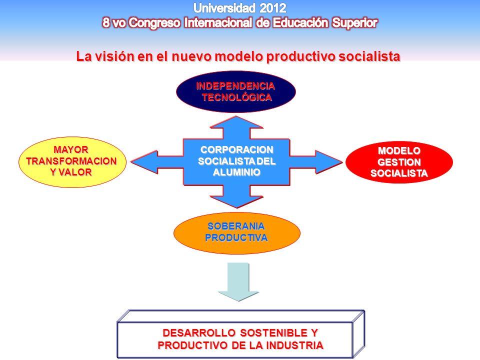 La visión en el nuevo modelo productivo socialista DESARROLLO SOSTENIBLE Y PRODUCTIVO DE LA INDUSTRIA SOBERANIAPRODUCTIVA MAYOR TRANSFORMACION Y VALOR
