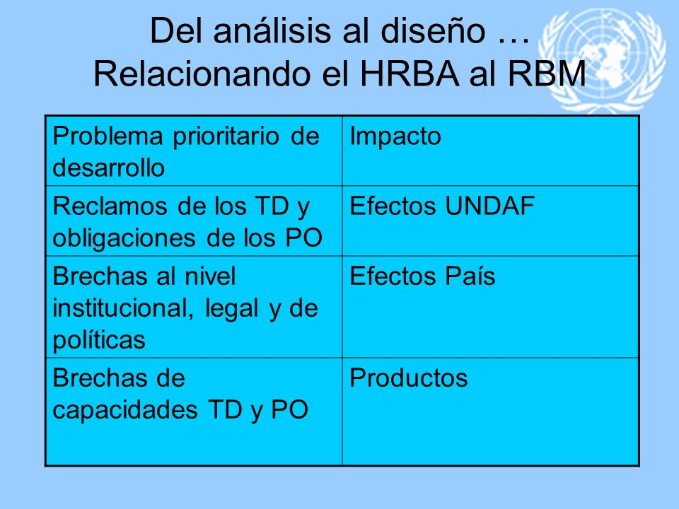 Del análisis al diseño … Relacionando el HRBA al RBM Problema prioritario de desarrollo Impacto Reclamos de los TD y obligaciones de los PO Efectos UN