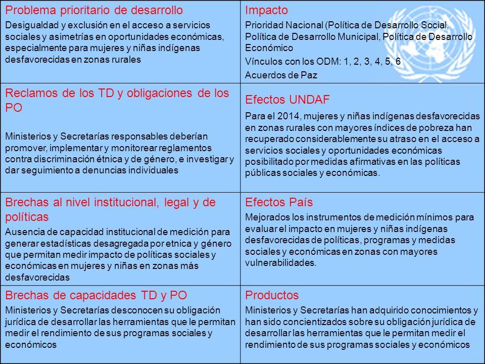 Problema prioritario de desarrollo Desigualdad y exclusión en el acceso a servicios sociales y asimetrías en oportunidades económicas, especialmente p