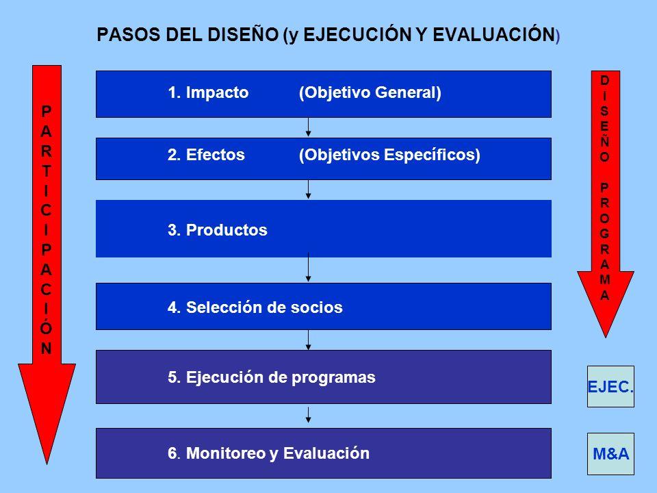 PASOS DEL DISEÑO (y EJECUCIÓN Y EVALUACIÓN ) 1. Impacto(Objetivo General) 2. Efectos (Objetivos Específicos) 3. Productos 4. Selección de socios 5. Ej