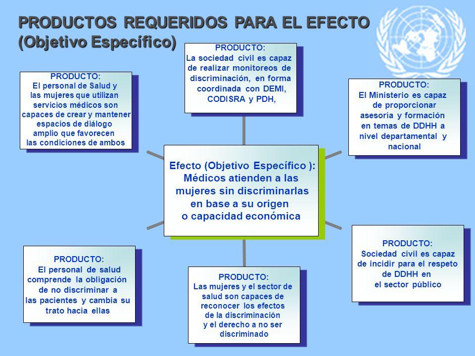 Efecto (Objetivo Específico ): Médicos atienden a las mujeres sin discriminarlas en base a su origen o capacidad económica PRODUCTO: La sociedad civil