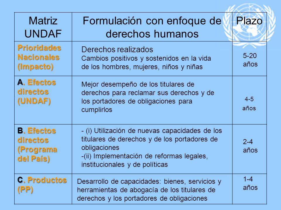 Matriz UNDAF Formulación con enfoque de derechos humanos Plazo Prioridades Nacionales (Impacto) A. Efectos directos (UNDAF) 4-5 años B. Efectos direct