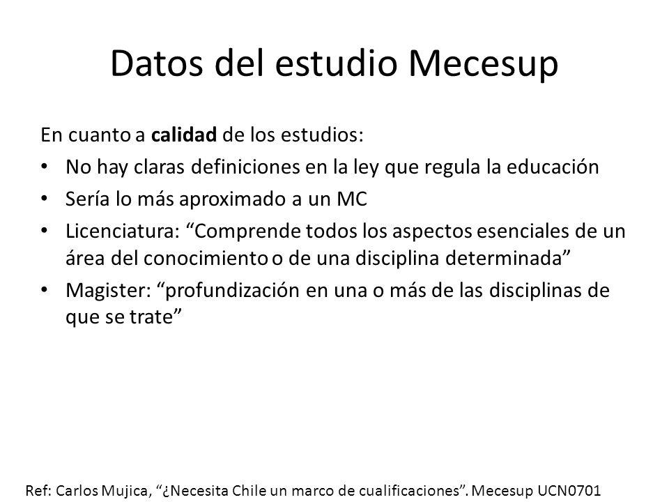 Datos del estudio Mecesup En cuanto a calidad de los estudios: No hay claras definiciones en la ley que regula la educación Sería lo más aproximado a