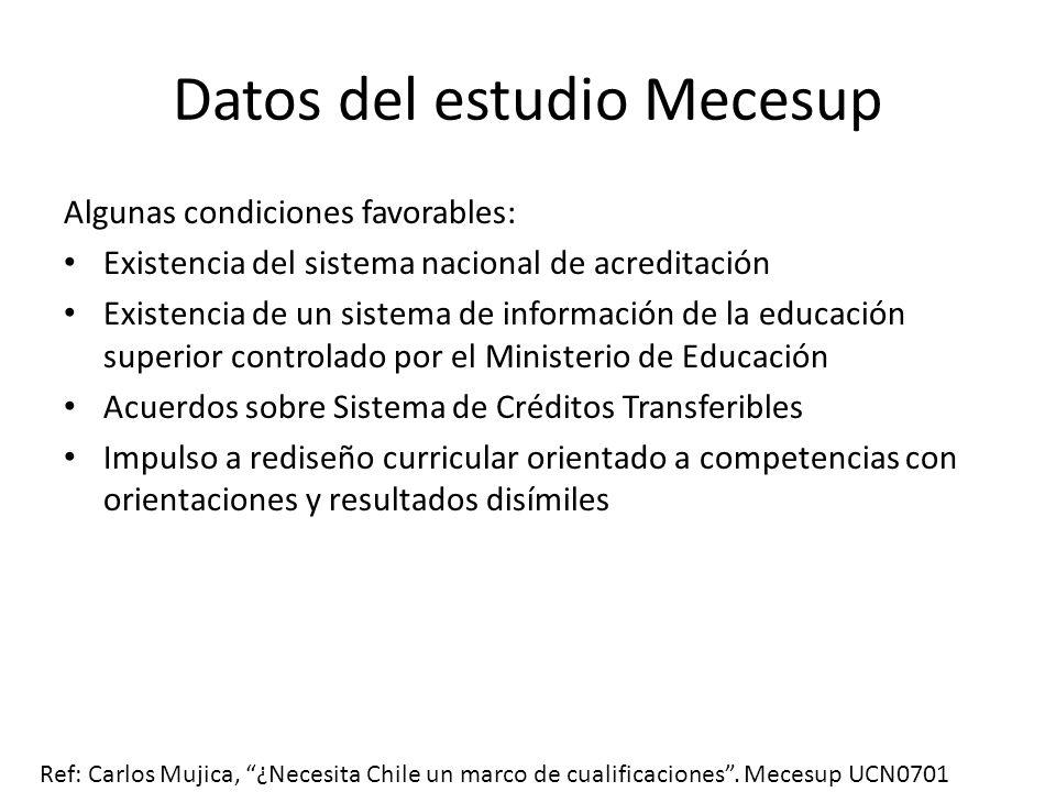 Datos del estudio Mecesup Algunas condiciones favorables: Existencia del sistema nacional de acreditación Existencia de un sistema de información de l