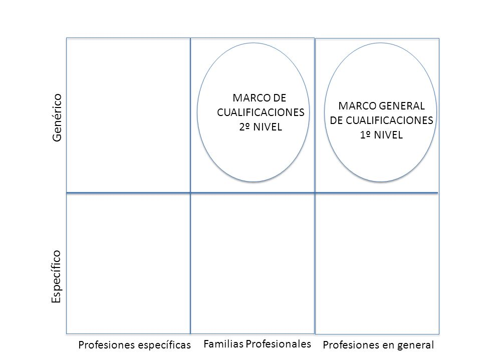 Genérico Específico Profesiones específicas Familias Profesionales Profesiones en general MARCO GENERAL DE CUALIFICACIONES 1º NIVEL MARCO DE CUALIFICA