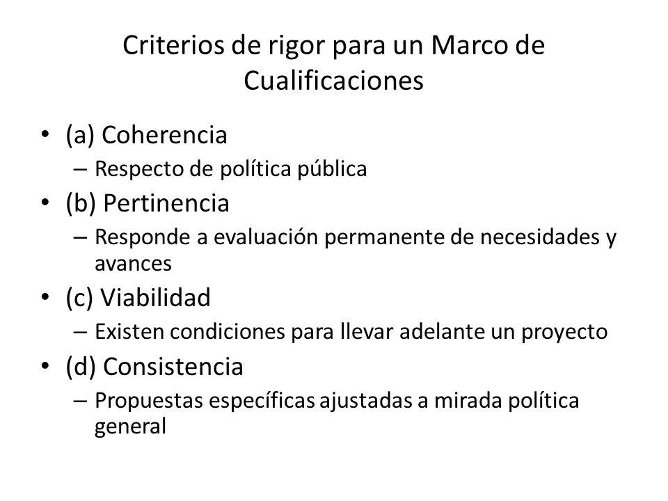 Criterios de rigor para un Marco de Cualificaciones (a) Coherencia – Respecto de política pública (b) Pertinencia – Responde a evaluación permanente d