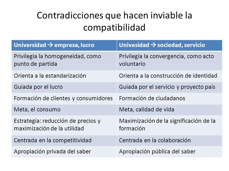 Contradicciones que hacen inviable la compatibilidad Universidad empresa, lucroUnivesidad sociedad, servicio Privilegia la homogeneidad, como punto de