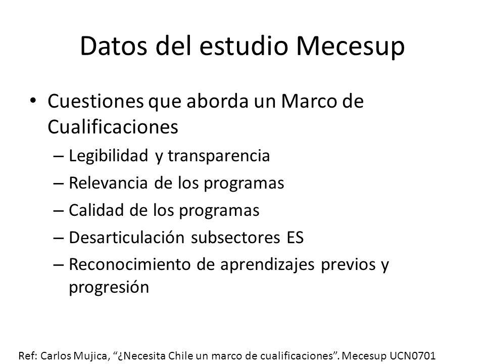 Datos del estudio Mecesup Legibilidad de títulos y grados: el caso de las Ingenierías 2183 ofertas Más de 500 programas de mención Más de 450 nombres diferentes Duración entre 8 y 12 semestres Con y sin Licenciatura Programas especiales de 2 a 5 semestres Ref: Carlos Mujica, ¿Necesita Chile un marco de cualificaciones.
