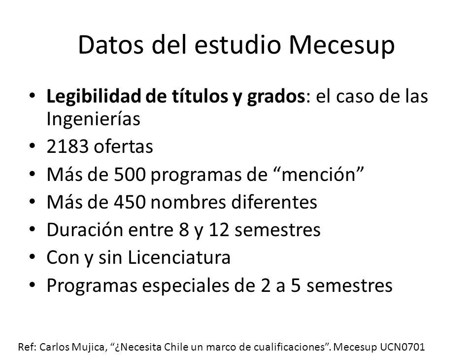 Datos del estudio Mecesup En cuanto a relevancia de los programas: Flexibilidad limitada Sobre-especialización al nivel del pregrado Construcción curricular hecha por especialistas con escasa participación de otros actores Ref: Carlos Mujica, ¿Necesita Chile un marco de cualificaciones.
