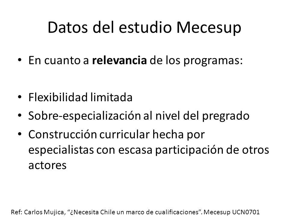 Datos del estudio Mecesup En cuanto a relevancia de los programas: Flexibilidad limitada Sobre-especialización al nivel del pregrado Construcción curr