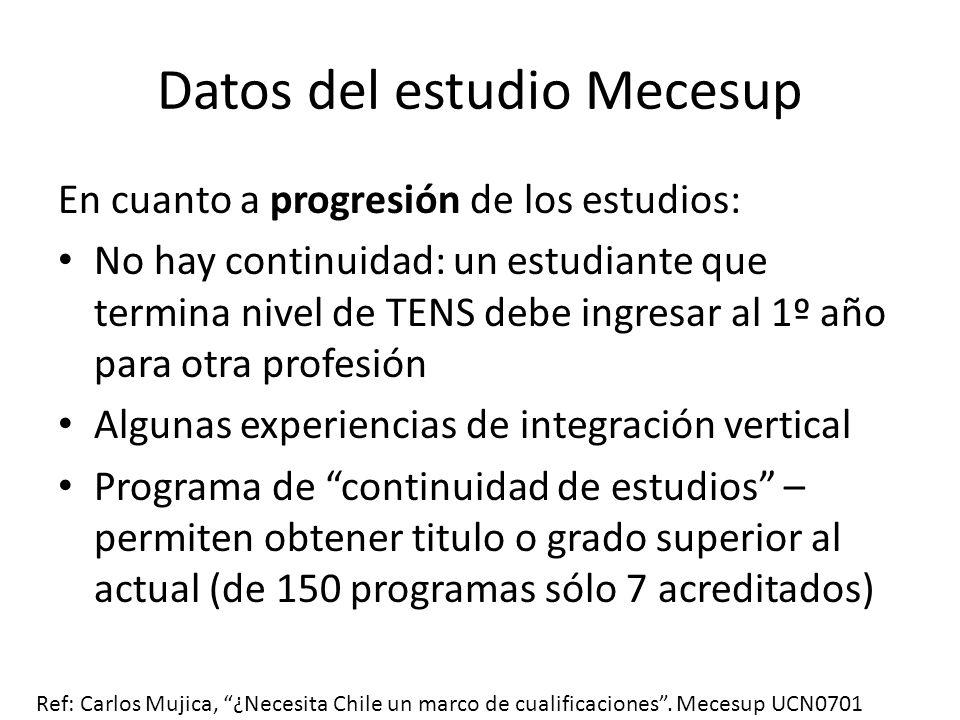 Datos del estudio Mecesup En cuanto a progresión de los estudios: No hay continuidad: un estudiante que termina nivel de TENS debe ingresar al 1º año