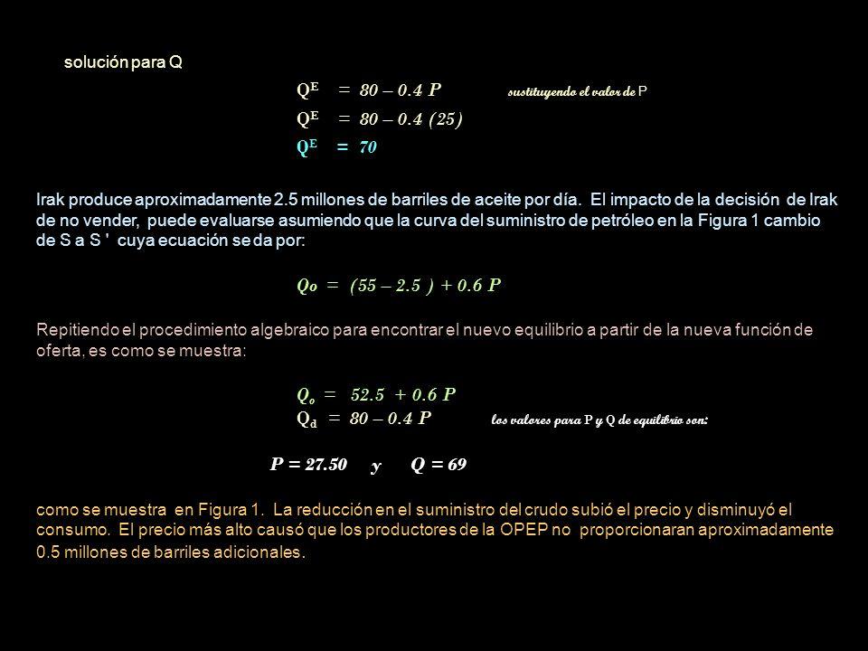 solución para Q Q E = 80 – 0.4 P sustituyendo el valor de P Q E = 80 – 0.4 (25) Q E = 70 Irak produce aproximadamente 2.5 millones de barriles de acei