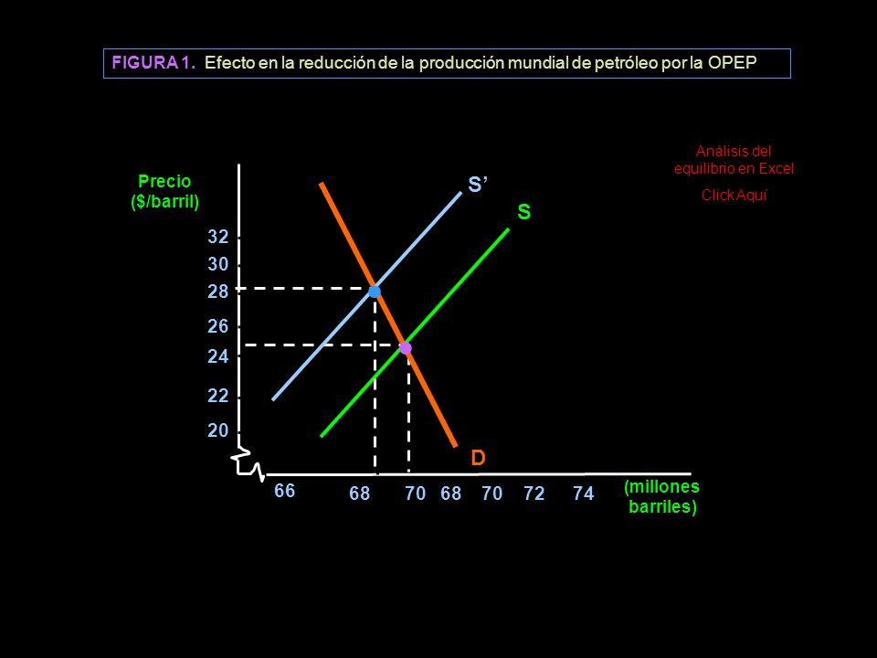 FIGURA 1. Efecto en la reducción de la producción mundial de petróleo por la OPEP Precio ($/barril) S D 20 22 24 26 28 30 32 Q (millones barriles) 66